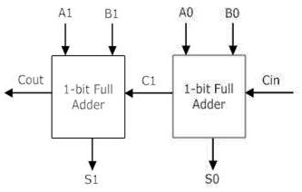 circuit diagram for full adder circuit diagram for 6v cfl adaptor cse 493 593 lab assignment